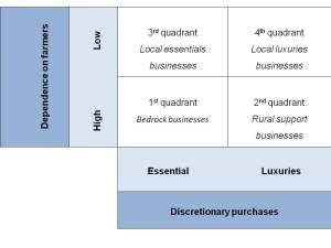 BYFG quadrants